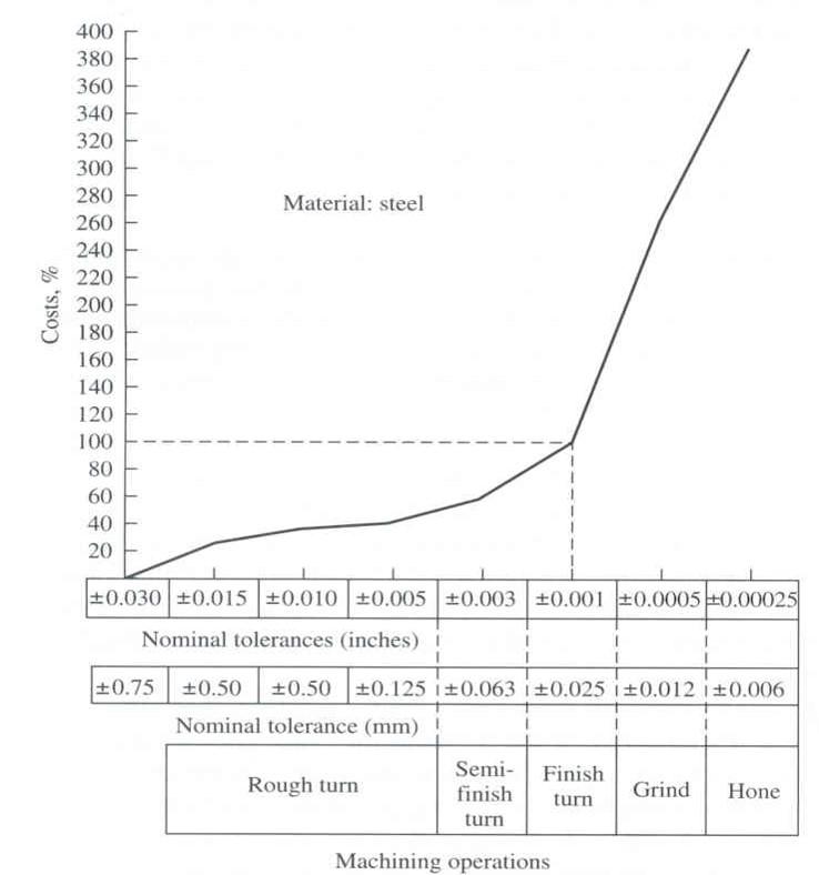 Tolerance vs mfg costs